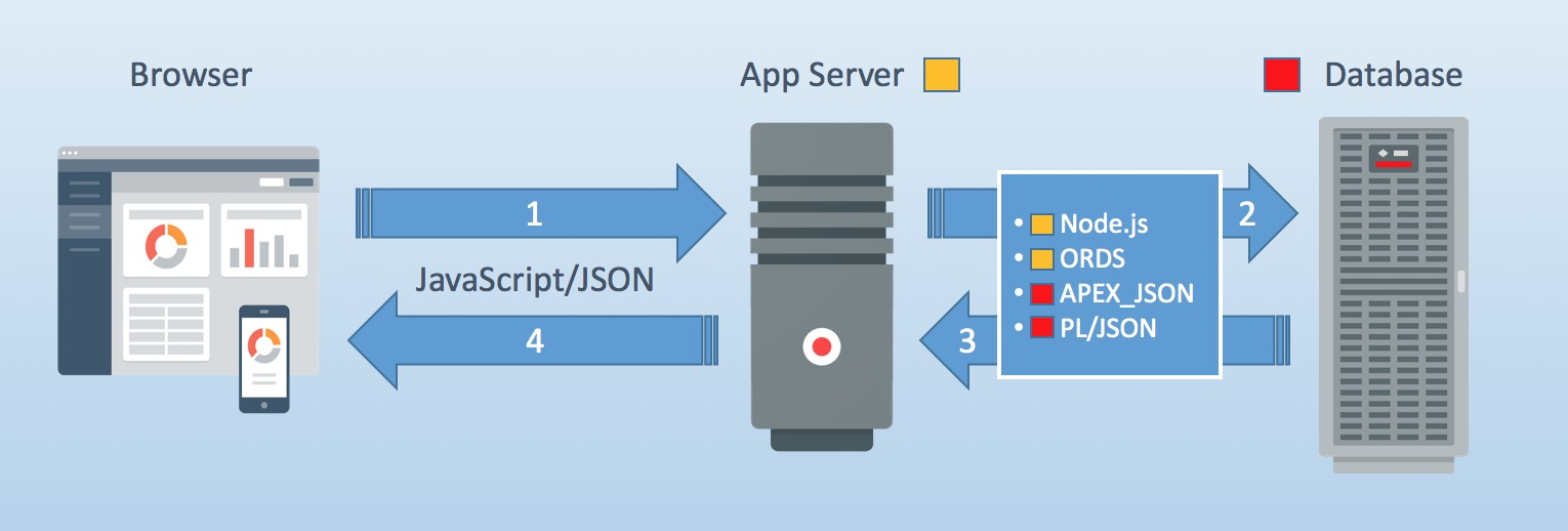 dates-in-js-json-oracle
