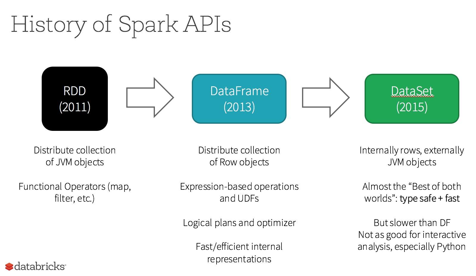 spark_dataframe