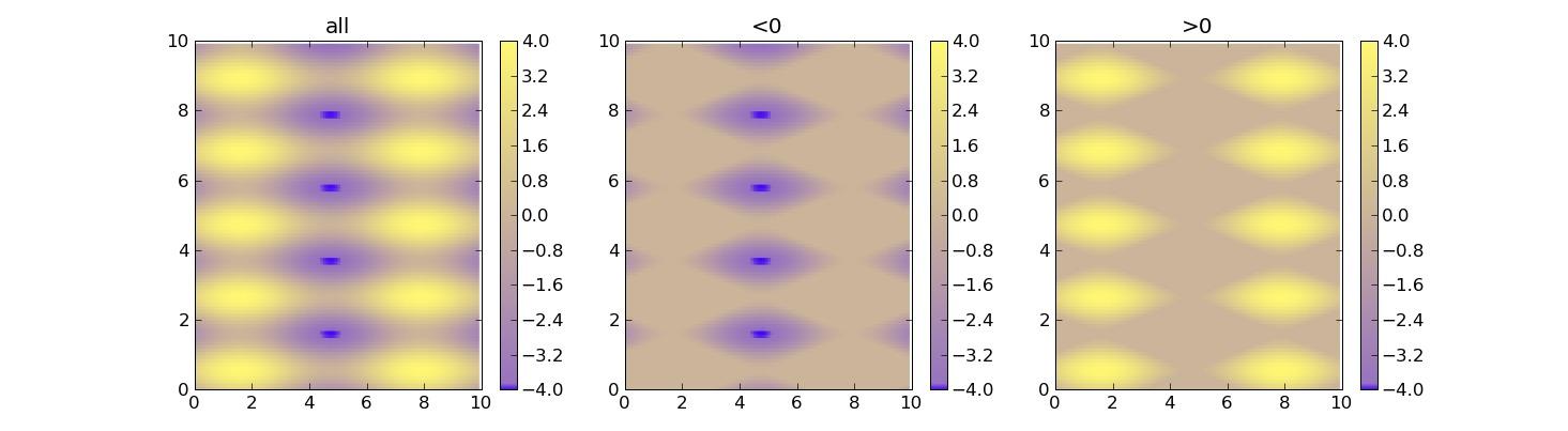 python,graph,matplotlib