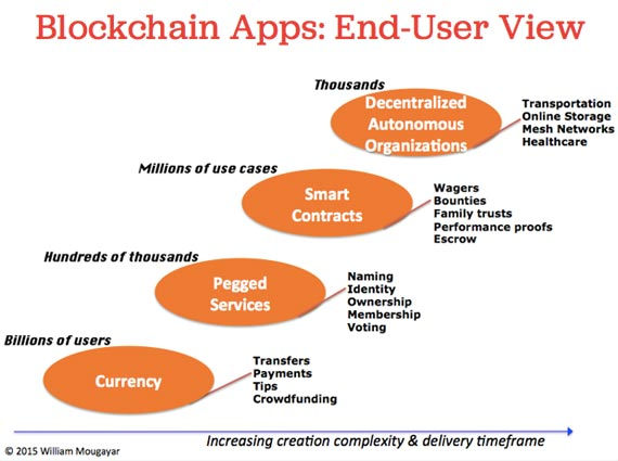 blockchain_app_William_Mougayar
