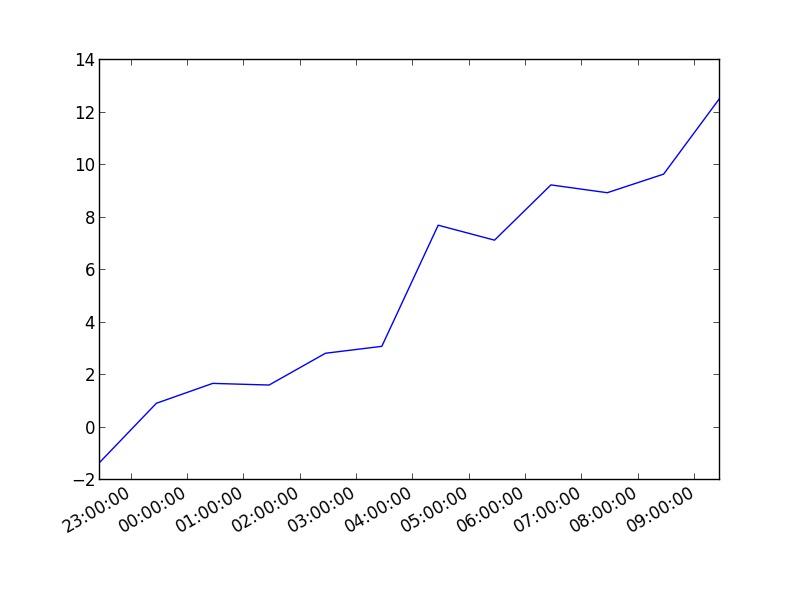 python,graph,plot,matplotlib