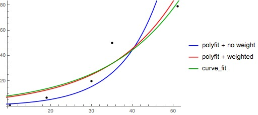 python,numpy,scipy,curve-fitting,linear-regression