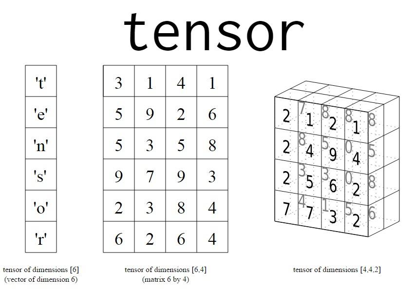 tensorflow tensor