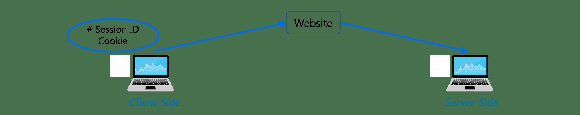 Django Framework - Python Interview Questions - Edureka