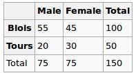 r,statistics,correlation