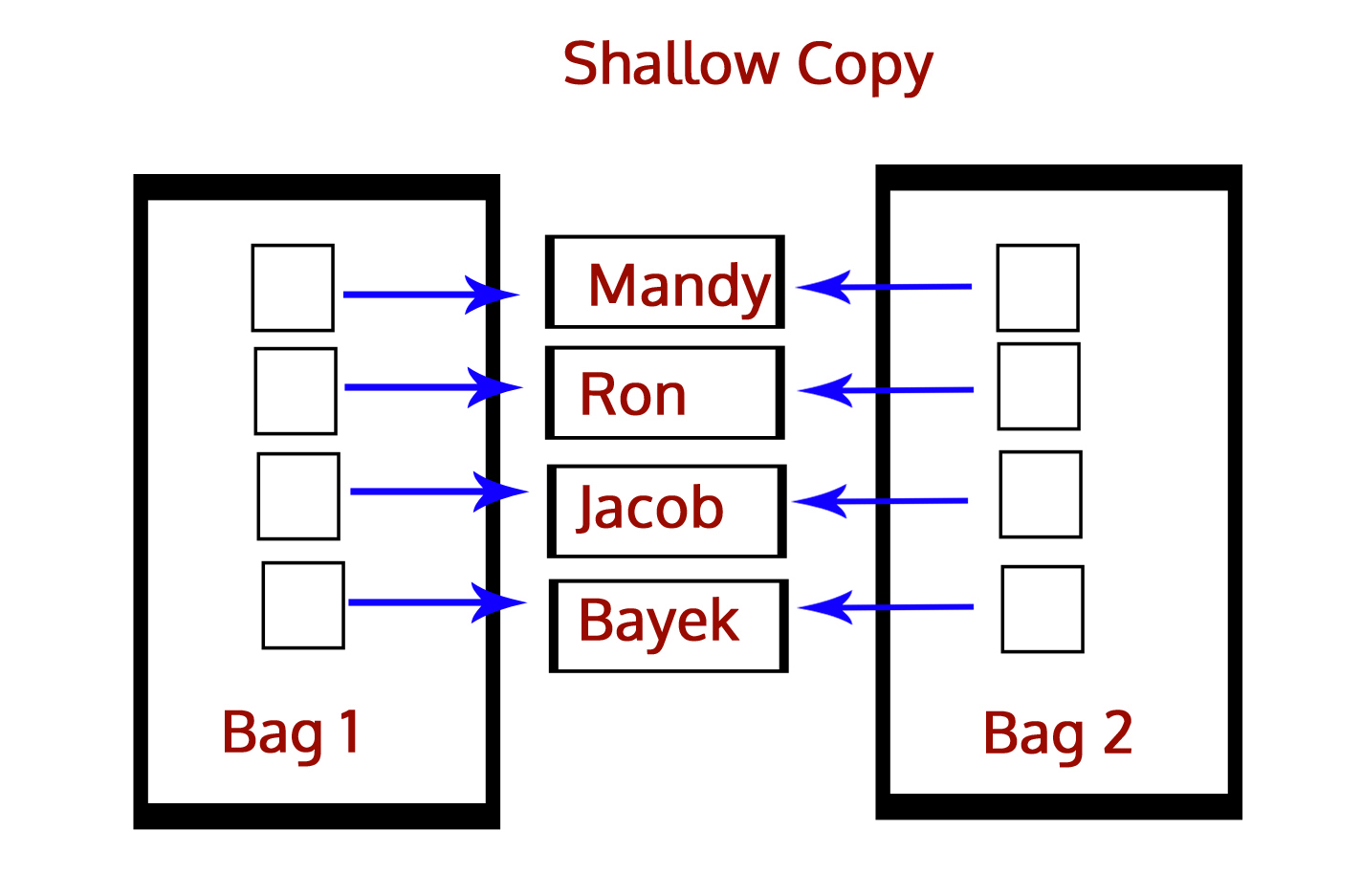 Shallow Copy - Python Interview Questions and Answers