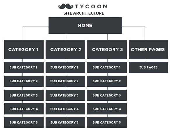 site-architecture